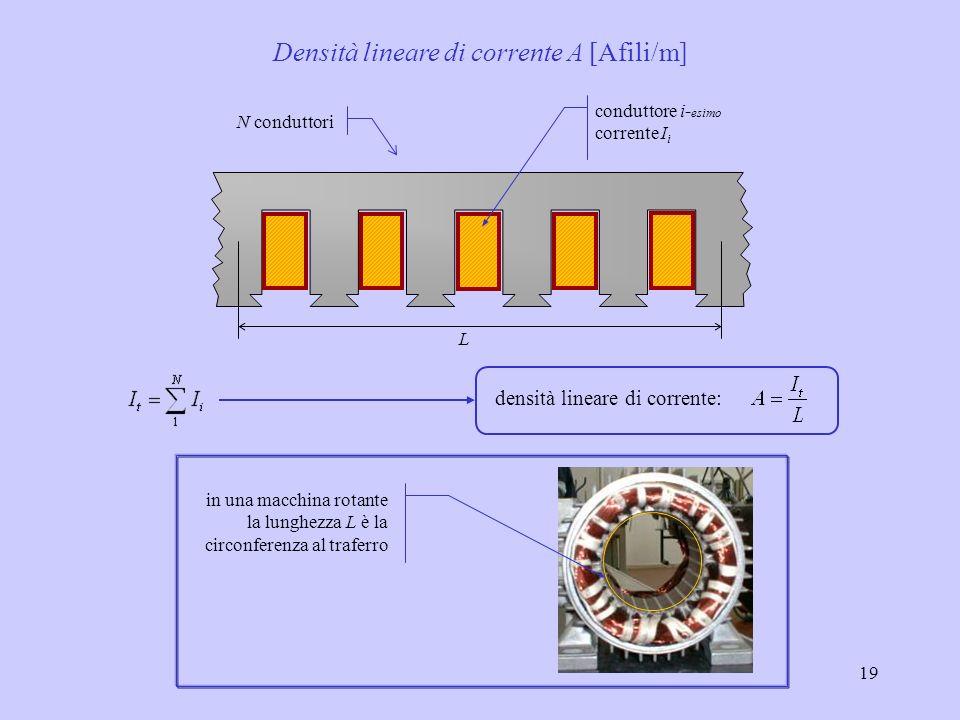 Densità lineare di corrente A [Afili/m]